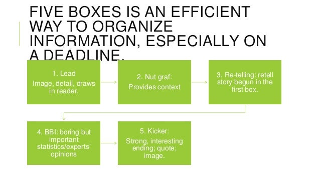 FIVE BOXES IS AN EFFICIENT WAY TO ORGANIZE INFORMATION, ESPECIALLY ON A DEADLINE. 1. Lead Image, detail, draws in reader. ...