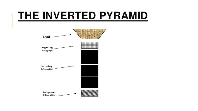 THE INVERTED PYRAMID Lead Supporting Paragraph  Secondary Information  Background Information