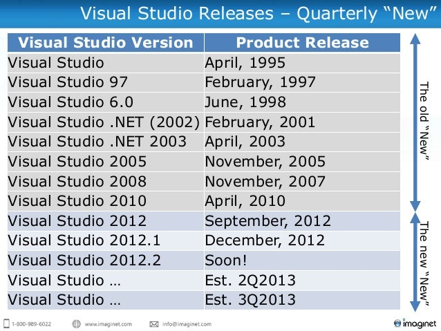 The Newest of the New with Visual Studio and TFS 2012