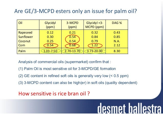 61N 5th International Conference on Rice Bran Oil 24th ...