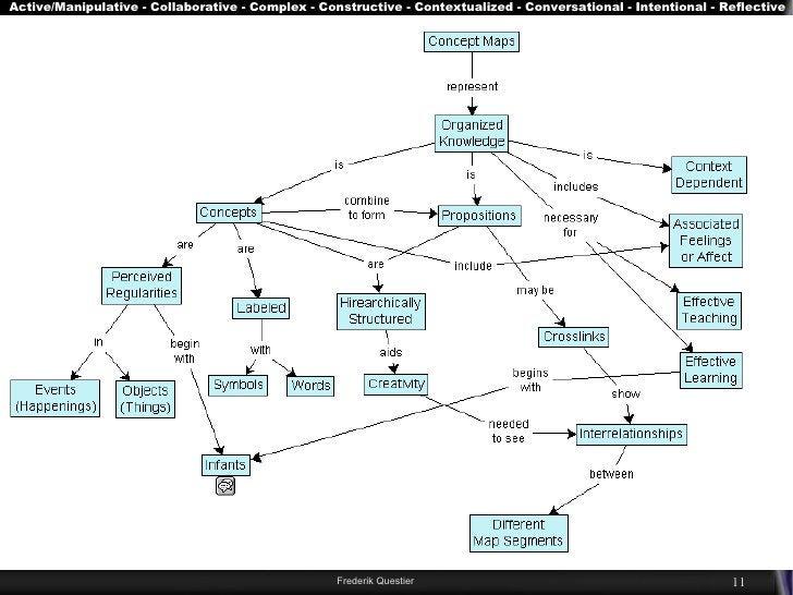 Active/Manipulative - Collaborative - Complex - Constructive - Contextualized - Conversational - Intentional - Reflective ...