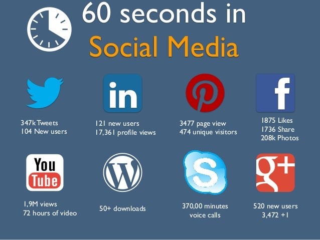 60 seconds inSocial Media1875 Likes1736 Share208k Photos3477 page view474 unique visitors50+ downloads1,9M views72 hours o...