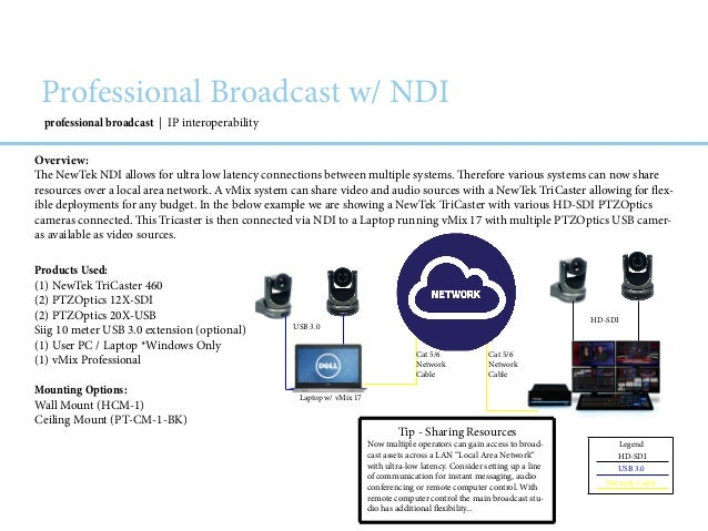 Newtek Vmix Ndi Playbook Beta Market Predictions For Nab