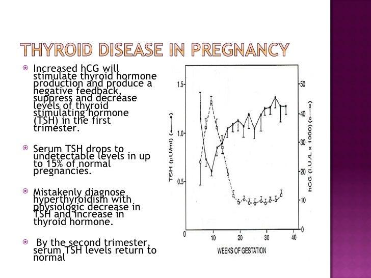 What is normal tsh in pregnancy