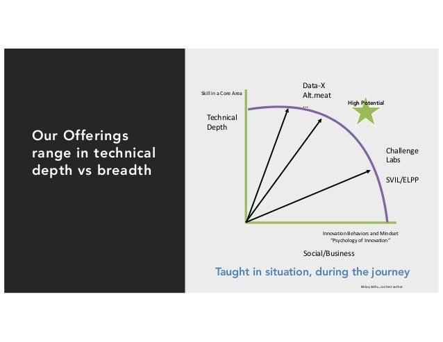 IkhlaqSidhu,contentauthor Ourmodelhasadapted: Businesstrainingisnot theonlykeyelement Our Offerings range in...