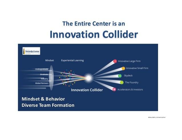 IkhlaqSidhu,contentauthor TheEntireCenterisan InnovationCollider Mindset&Behavior DiverseTeamFormation