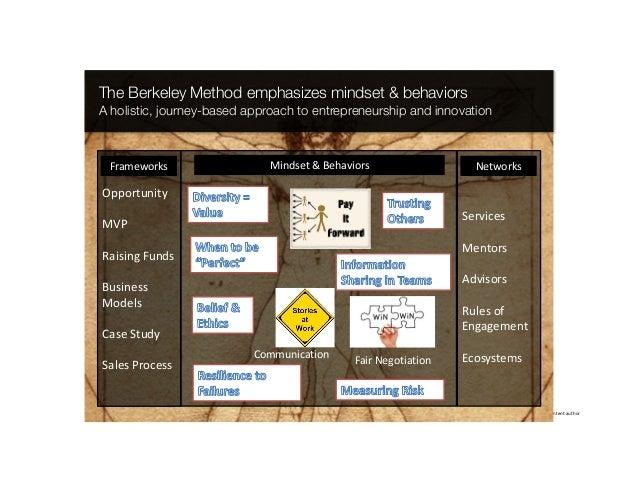 IkhlaqSidhu,contentauthor The Berkeley Method emphasizes mindset & behaviors A holistic, journey-based approach to entr...