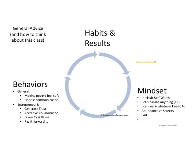 IkhlaqSidhu,contentauthor GeneralAdvice (andhowtothink aboutthisclass) Mindset • IntrinsicSelfWorth • Icanh...