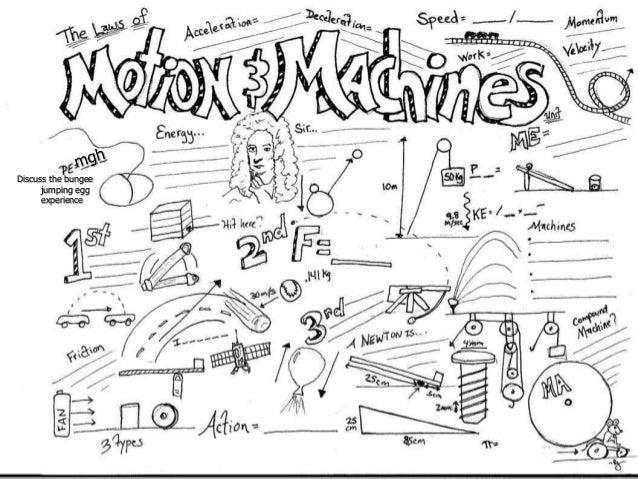 Newton's Laws of Motion Review Worksheet by Jennifer Walton | TpT