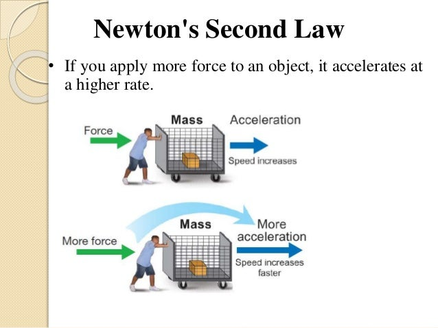 newton s second law of motion