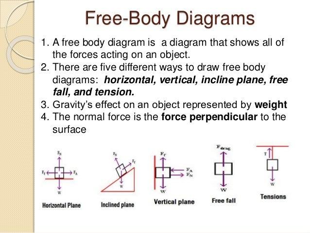 Newton's laws of motion by Mphiriseni Khwanda