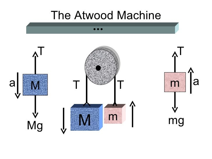 verification of newton s second law by atwood machine Atwood's machine is presented in introductory physics courses as an exercise in the simultaneous solution of newton's second law for translational and rotational motions, assuming the pulley has non-.