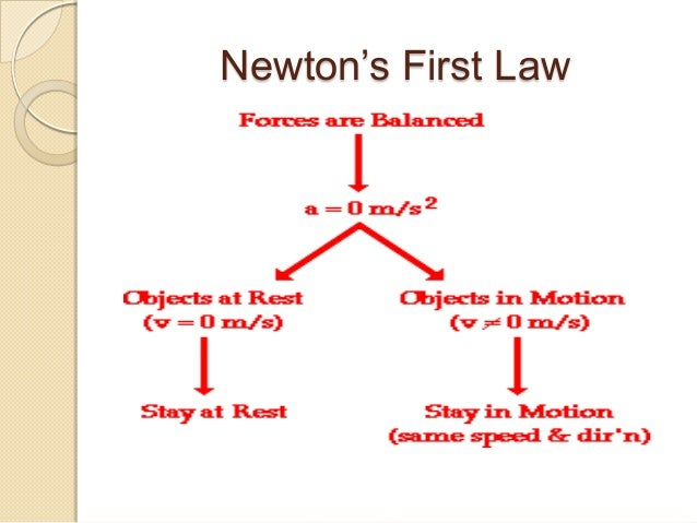 ohms law diagram newtons 1st law diagram