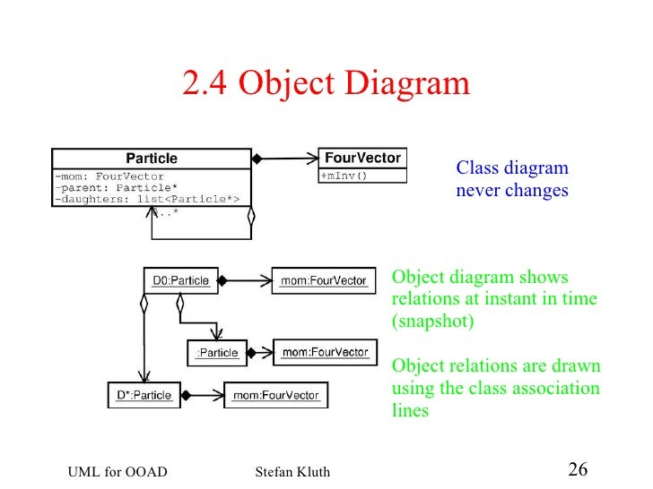 object relationship and association in ooad pdf