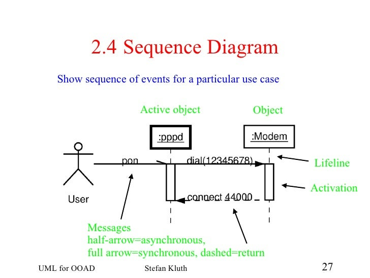 Uml for ooad 27 728gcb1228397340 diagram never changes 27 24 sequence ccuart Gallery
