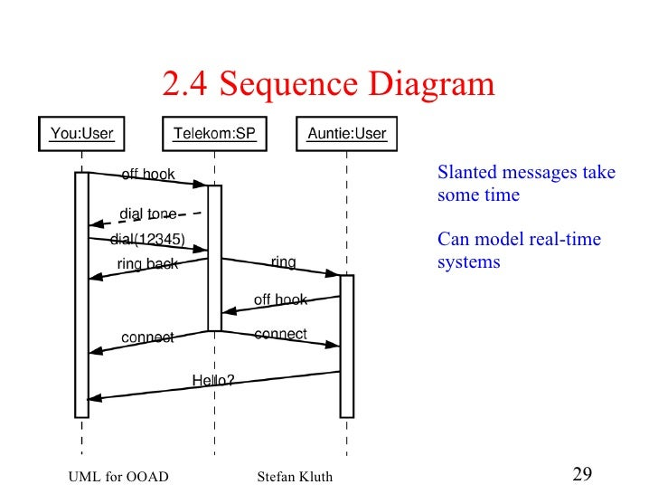 Uml for ooad 29 728gcb1228397340 24 sequence diagram can show creation and destruction of objects destruction mark 29 ccuart Gallery