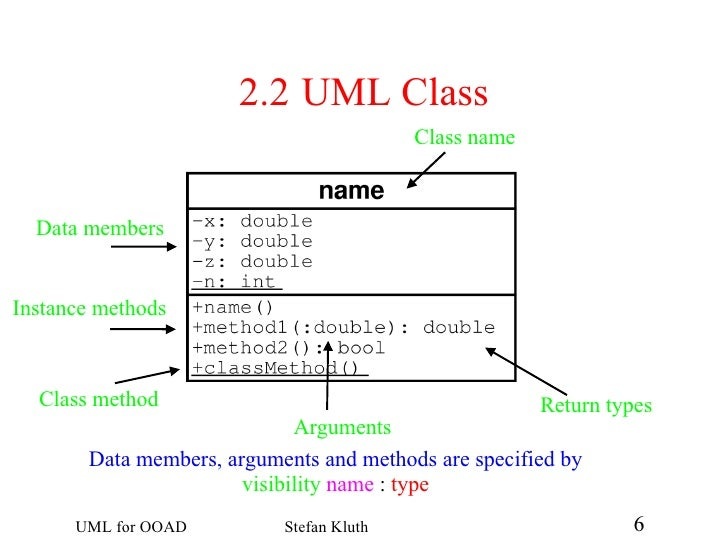 Uml for ooad 6 728gcb1228397340 6 22 uml class class name data members instance methods arguments return types ccuart Choice Image