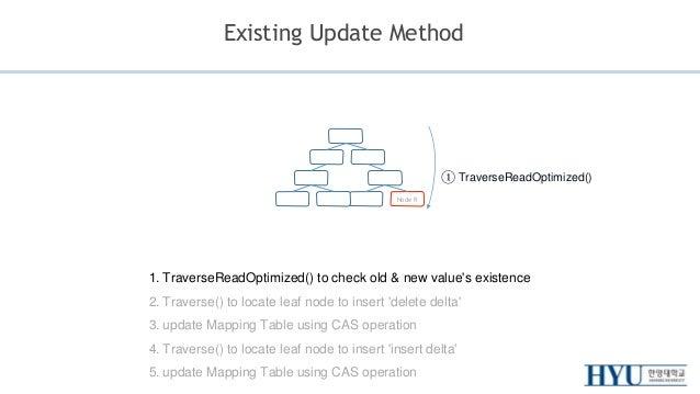 Bw-Tree Update Implementation Slide 2