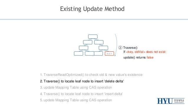 Bw-Tree Update Implementation Slide 3