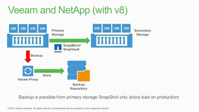 Feature Overview of Veeam® Availability Suite™ v9