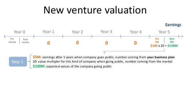 Venture capital valuation method pdf creator