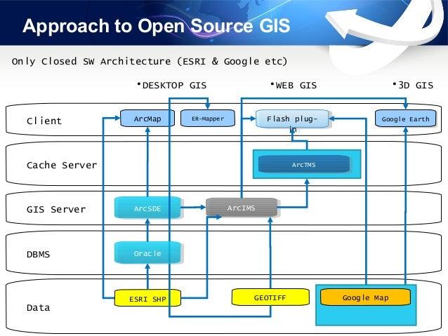 New Way For Gis Development Gaia3d