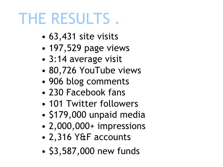 THE RESULTS . • 63,431 site visits • 197,529 page views • 3:14 average visit • 80,726 YouTube views • 906 blog comments • ...