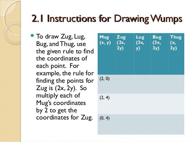 2.1 Instructions for Drawing Wumps  To  draw Zug, Lug, Bug, and Thug, use the given rule to find the coordinates of each ...