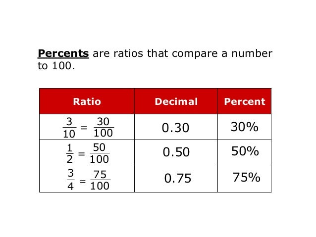 Reading Math Think of the % symbol as meaning per 100 or /100. 75% = 75/100 = 0.75