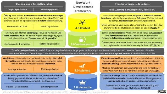 NewWork Development Framework 1.0 Hierarchie 3.0 Verbundenheit janfoelsing.de - Modell beruht auf Spiral Dynamics von C. C...