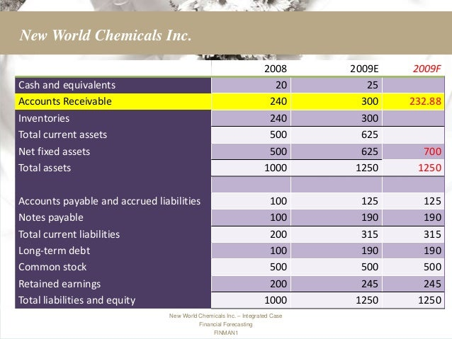 new world chemicals, inc. essay Read this essay on new worlds chemicals inc come browse our large digital warehouse of free sample essays get the knowledge you need in order to pass your classes and more.
