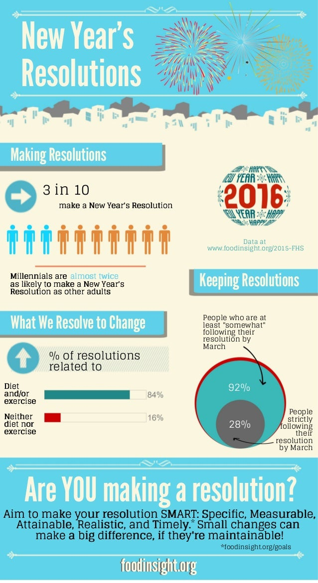 foodinsight.org NewYear's Resolutions Making Resolutions 3 in 10 make a New Year's Resolution What WeResolveto Change Mill...