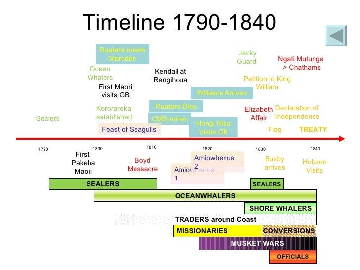 new-zealand-1800-1900-timelines-2-728.jpg (728×546)