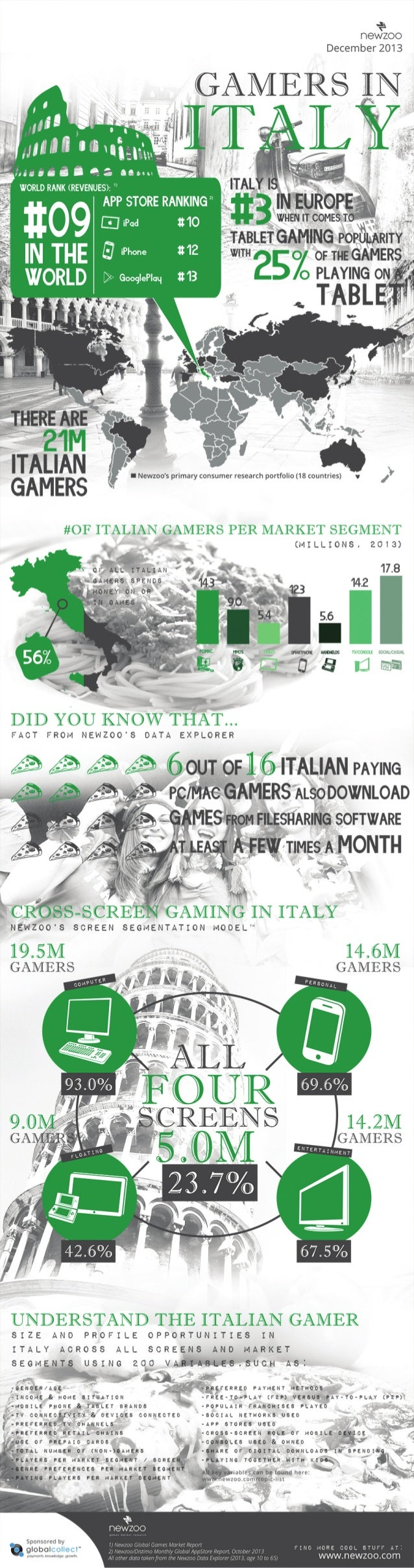 Infographic: The Italian Games Market