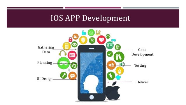 IOS APP Development Gathering Data Planning UI Design Code Development Testing Deliver