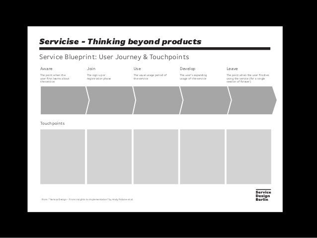 Servicise - Thinking beyond productsService Blueprint: User Journey & TouchpointsAwareThe point when theuser first learns ...
