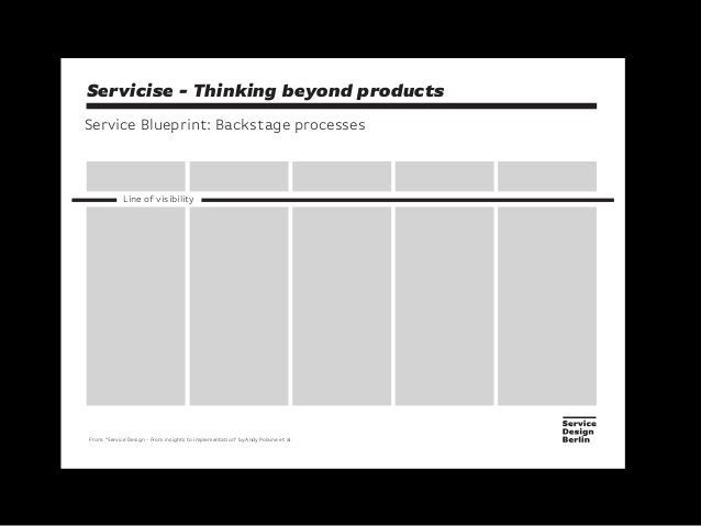"""Servicise - Thinking beyond productsService Blueprint: Backstage processesFrom: """"Service Design - From insights to impleme..."""