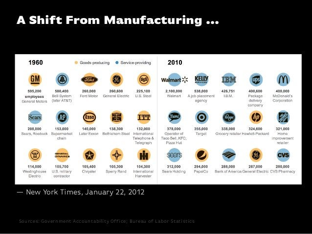 A Shift From Manufacturing ...Sources: Government Accountability Office; Bureau of Labor Statistics— New York Times, Janua...
