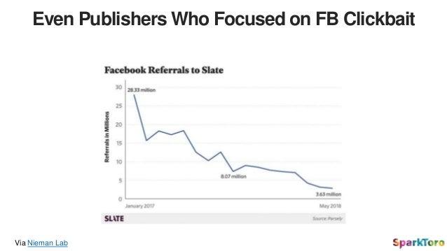 Even Publishers Who Focused on FB Clickbait Via Nieman Lab