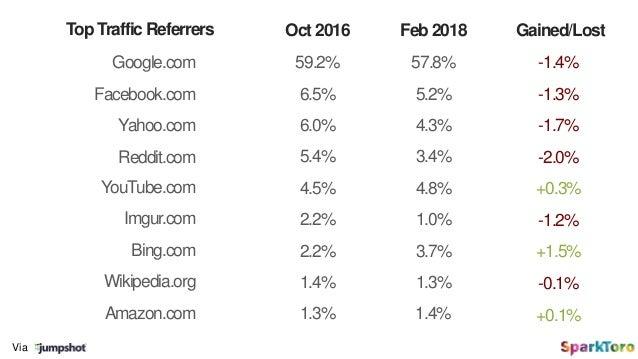 Via Google.com Oct 2016 Facebook.com Reddit.com YouTube.com Imgur.com Bing.com Wikipedia.org Gained/Lost 59.2% 6.5% 5.4% 4...