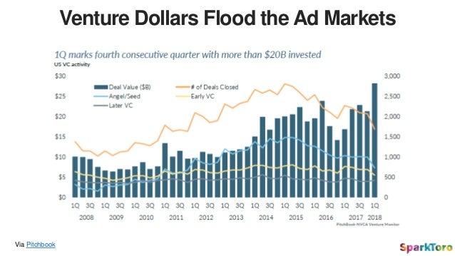Investment Dollars Aren't Seeking Profits… Just Growth Via Statista