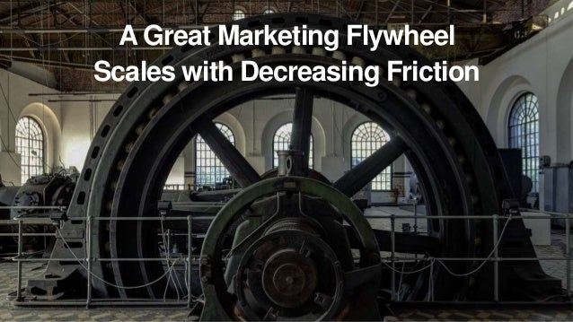 Content Marketing Flywheel KW Research + Industry Intuition Publish Content Promote via Social Channels Push to email + RS...