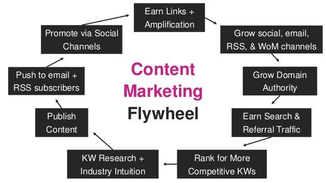 The Next Era of Web Marketing: 2019 & Beyond Slide 66