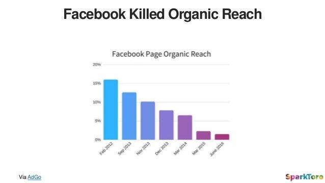 Facebook Killed Organic Reach Via AdGo