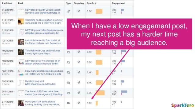When a post gets high engagement, FB boosts the reach of my next post (unless it starts to show poor engagement)