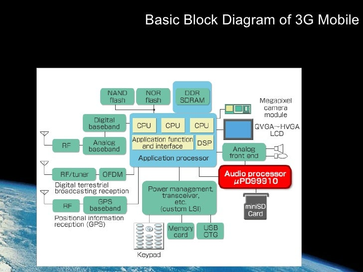 next generation mobile technology rh slideshare net More Cell Phone Diagram CDMA Phone Block Diagram