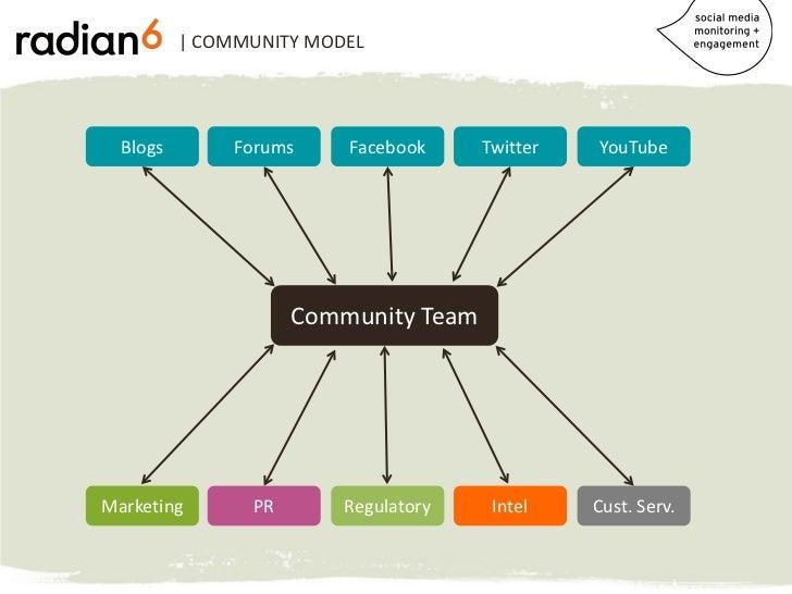 | COMMUNITY MODEL  Blogs        Forums    Facebook     Twitter   YouTube                     Community TeamMarketing      ...