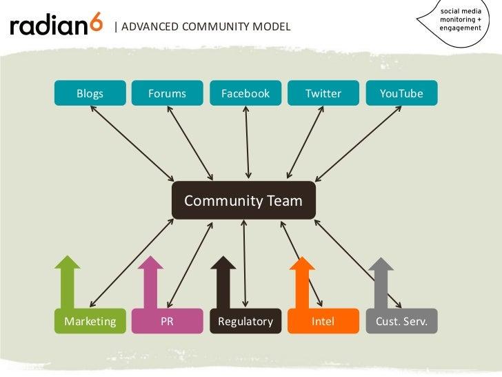 | ADVANCED COMMUNITY MODEL  Blogs        Forums    Facebook      Twitter   YouTube                     Community TeamMarke...