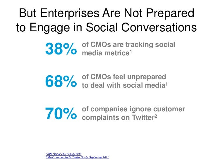But Enterprises Are Not Preparedto Engage in Social Conversations                                    of CMOs are tracking ...