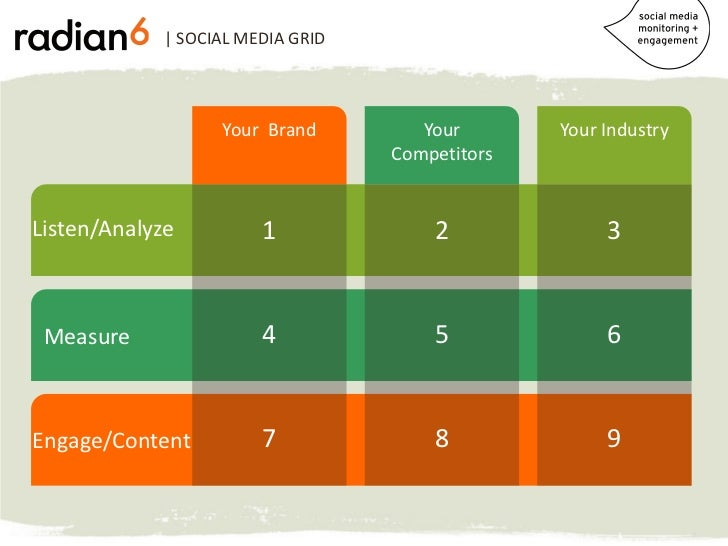 | SOCIAL MEDIA GRID                  Your Brand         Your       Your Industry                                  Competit...